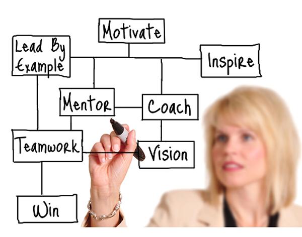 Sales training coaching jobs